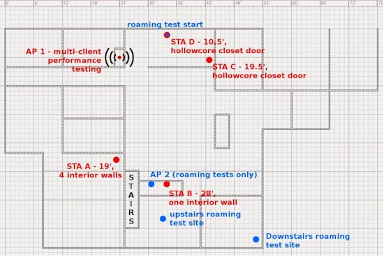 Test floorplan