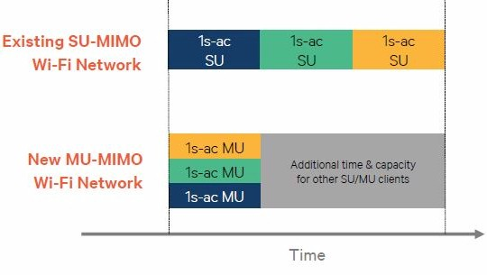 Single User vs. Multi User MIMO Throughput