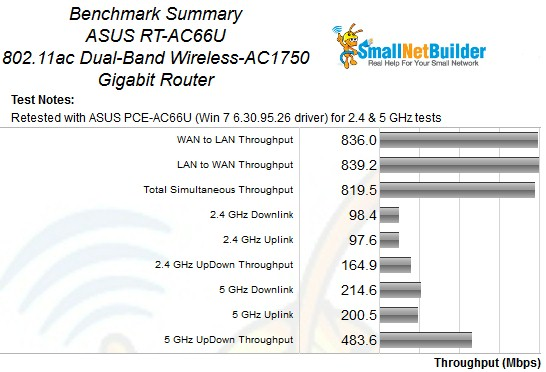 ASUS RT-AC66U Retest Benchmark Summary