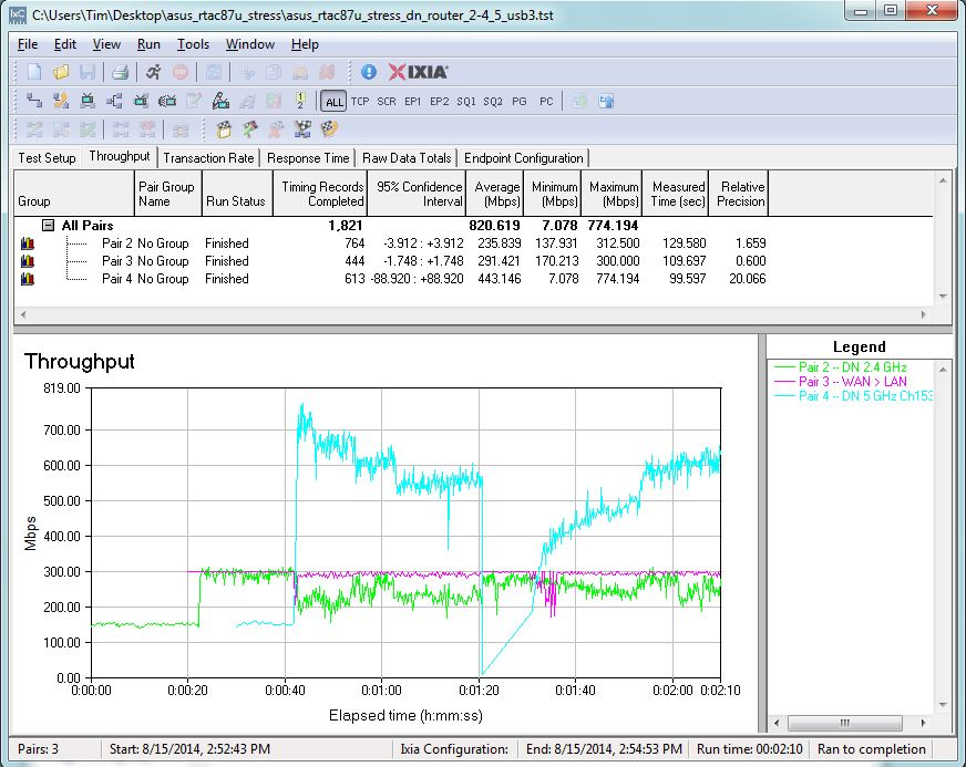 ASUS RT-AC87 Stress Test - Router, 2.4 & 5 GHz radios, with USB 3.0 filecopy