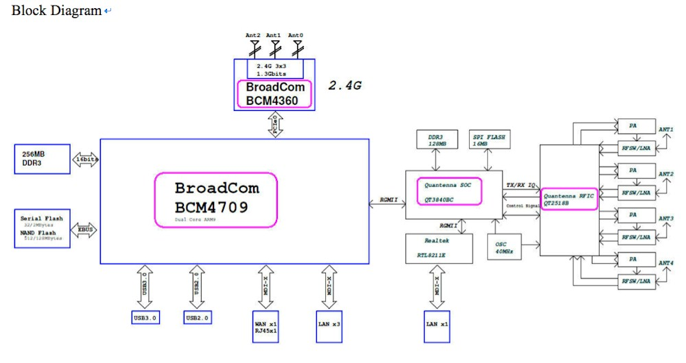 ASUS RT-AC87 detailed block diagram