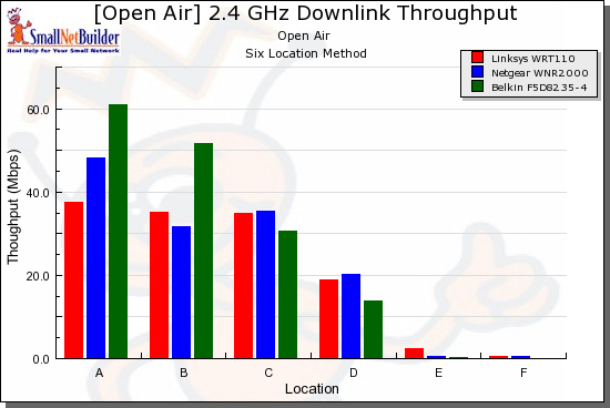 Wireless competitive comparison - 20MHz mode, down