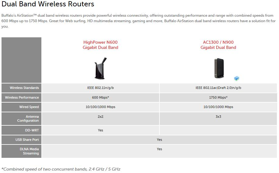 For dual band routers, only the HighPower N600 Gigabit ships with DD_WRT installed