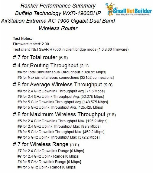 Buffalo WXR-1900DHP Router Ranker Performance Summary