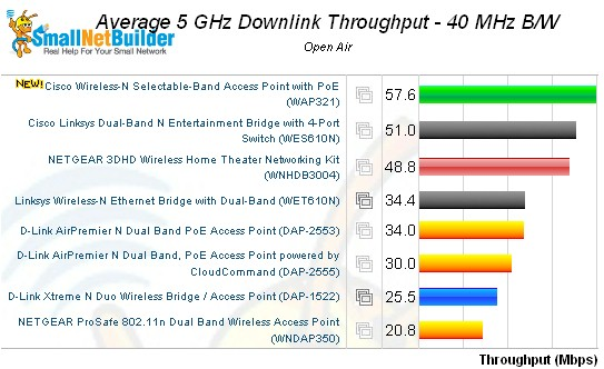 Wireless performance comparison - 5 GHz, 40 MHz mode, downlink
