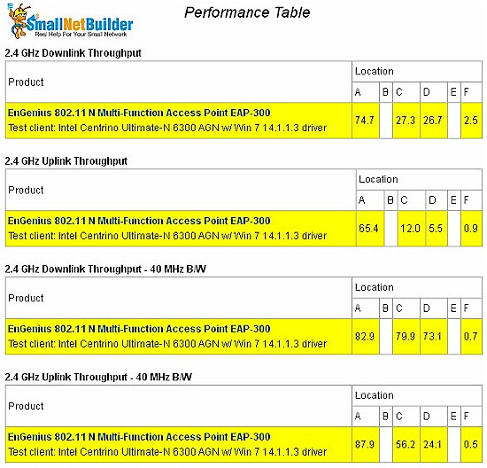 Wireless Performance Table - retest