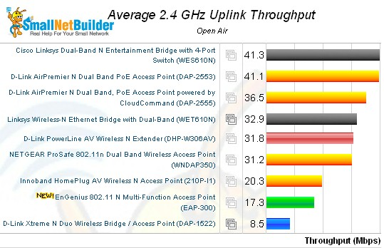 Wireless performance comparison - 2.4 GHz, 20 MHz mode, uplink