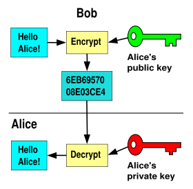 Bob sending an encrypted message to Alice (Courtesy Wikipedia)