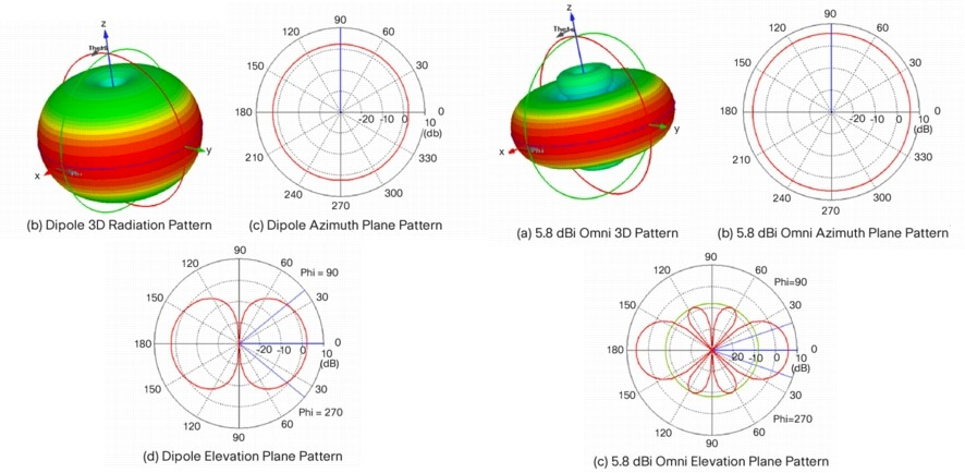 Half-wave dipole patterns (Courtesy Cisco)
