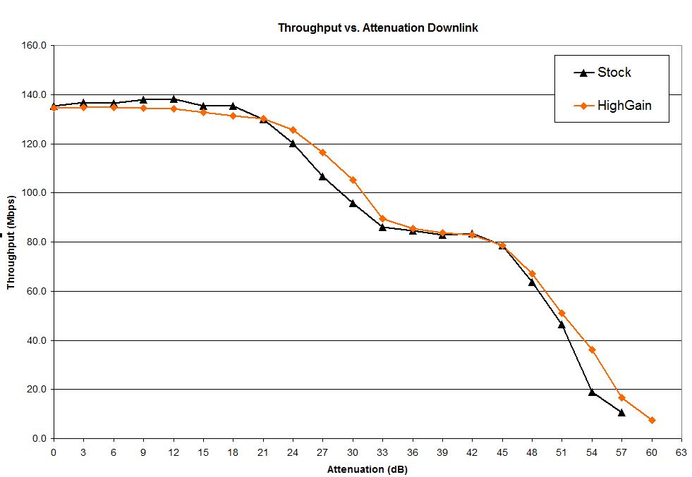 Throughput vs. attenuation comparison - 2.4 GHz downlink