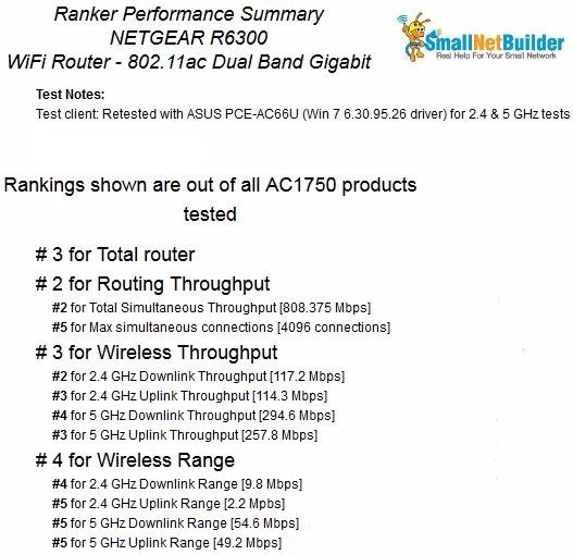 NETGEAR R6300 Router Ranking Summary