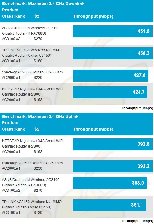 Maximum Wireless Throughput comparison - 2.4 GHz