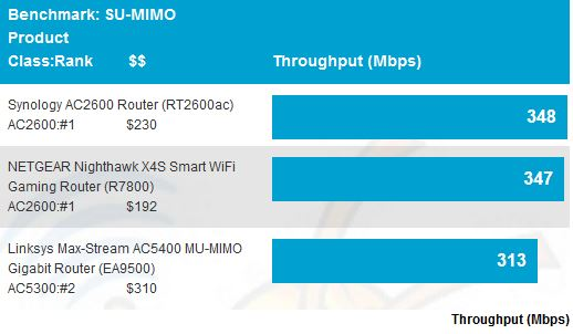 SU-MIMO Average Throughput comparison