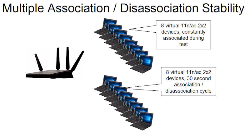 Multiple Association / Disassociation Stability test