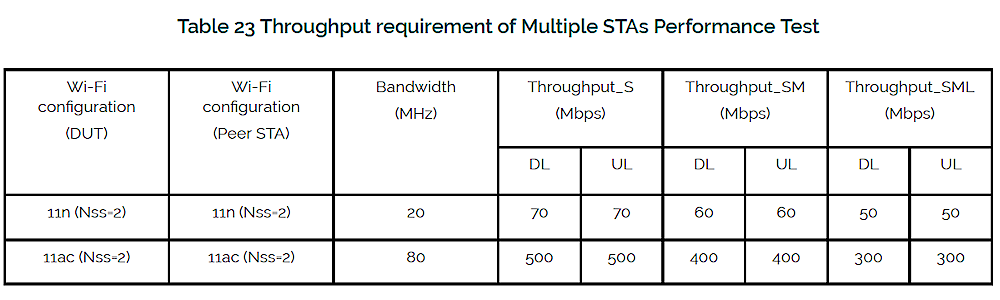 Multiple STA Performance test limits