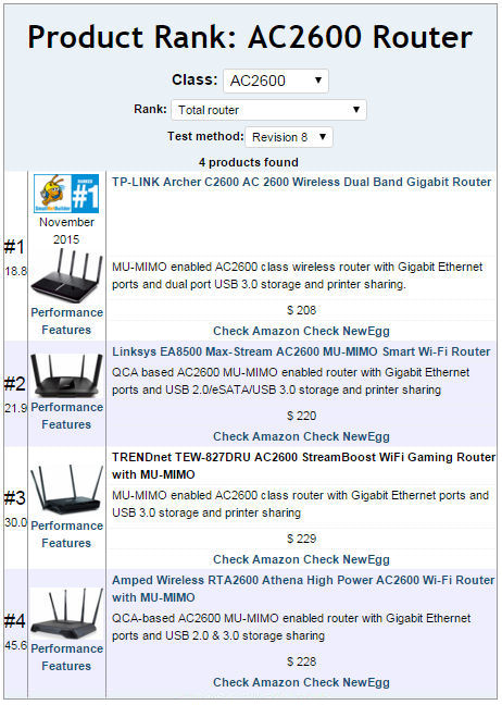 AC2600 Class router Total Router Ranking