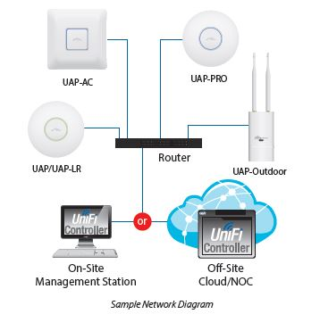 Example UniFi network topology