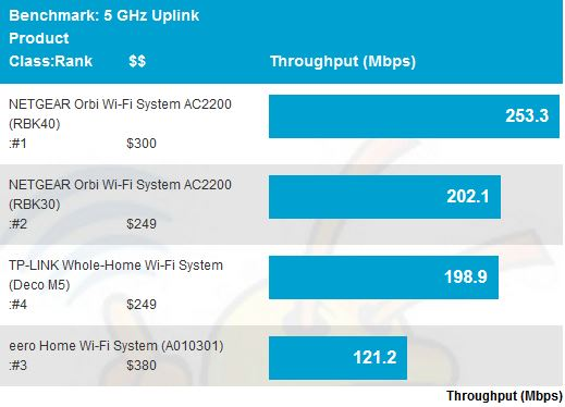 5 GHz uplink throughput - average