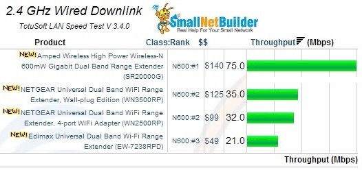 2.4GHz Wired Downlink Results