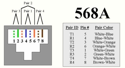 568A wiring standard pin out for termination