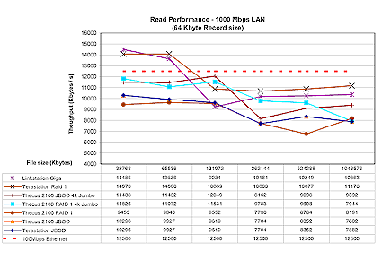 Figure 17: Gigabit Ethernet Read performance competitive comparison
