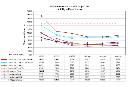Figure 18: Gigabit Ethernet Write performance competitive comparison