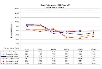 Figure 15: 100 Mbps Ethernet read performance competitive comparison