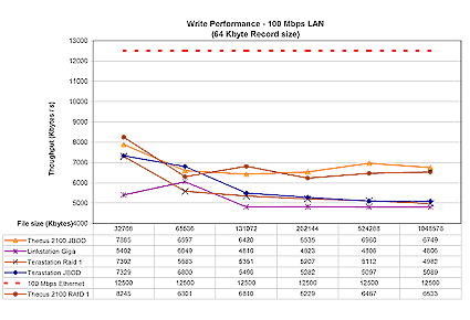 Figure 16: 100 Mbps Ethernet write performance competitive comparison