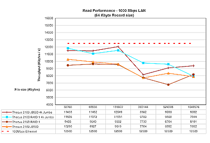 Figure 13: Gigabit Ethernet Read performance
