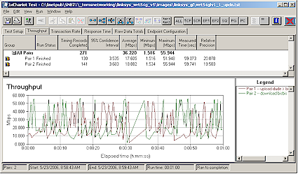 Figure 9: Linksys WRT54GL Simultaneous Up and Down Throughput