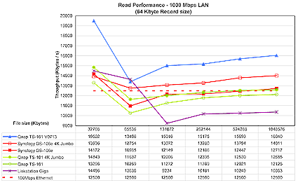 Figure 20: 1000 Mbps Ethernet read performance (click to enlarge)