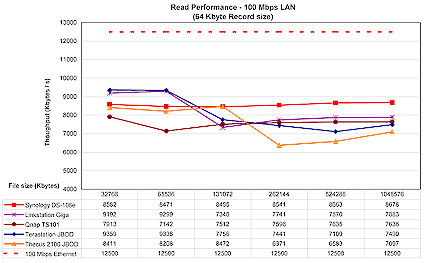 Figure 18: 100 Mbps Ethernet read performance (click to enlarge)