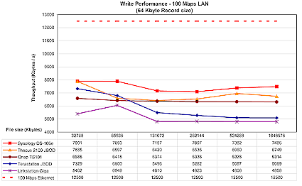 Figure 19: 100 Mbps Ethernet write performance (click to enlarge)