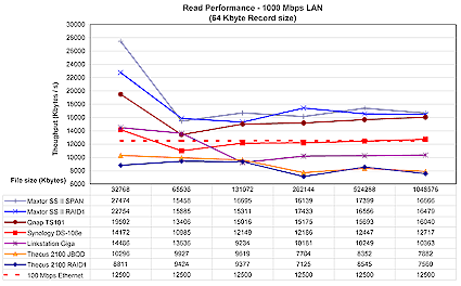 1000 Mbps Read test (click to enlarge)