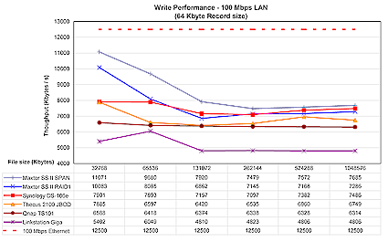 100 Mbps Write test (click to enlarge)