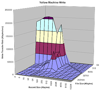 Yellow Machine write performance